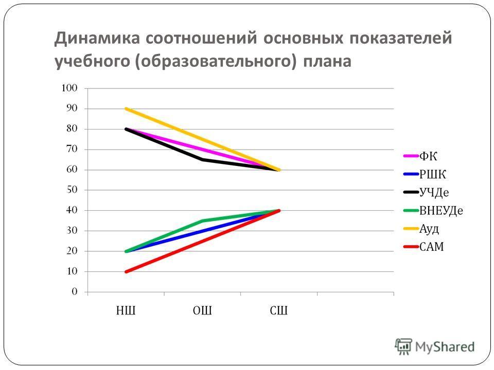 Динамика соотношений основных показателей учебного ( образовательного ) плана