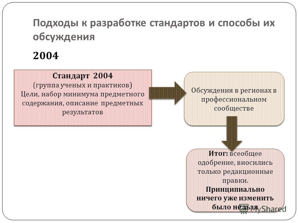 Подходы к разработке стандартов и способы их обсуждения 2004 Стандарт 2004 ( группа ученых и практиков ) Цели, набор минимума предметного содержания, описание предметных результатов Стандарт 2004 ( группа ученых и практиков ) Цели, набор минимума пре