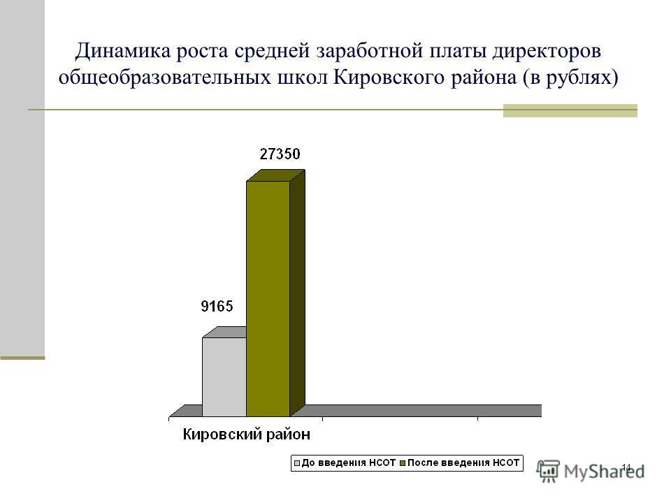 14 Динамика роста средней заработной платы директоров общеобразовательных школ Кировского района (в рублях)