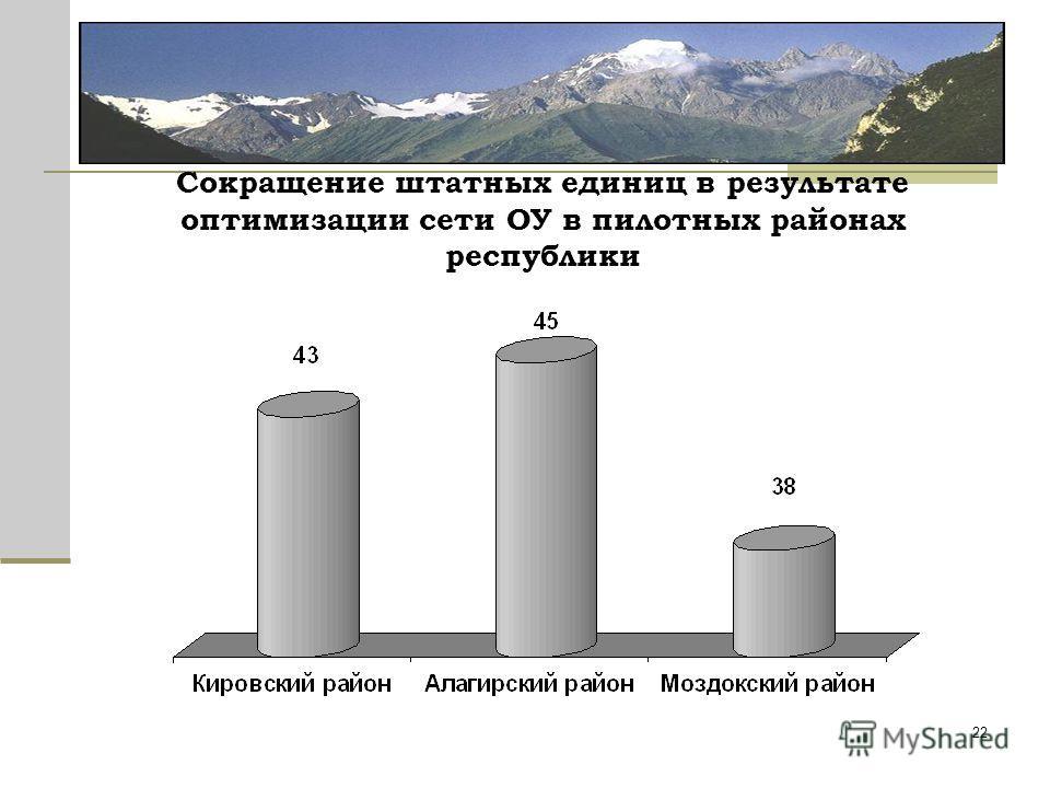 22 Сокращение штатных единиц в результате оптимизации сети ОУ в пилотных районах республики
