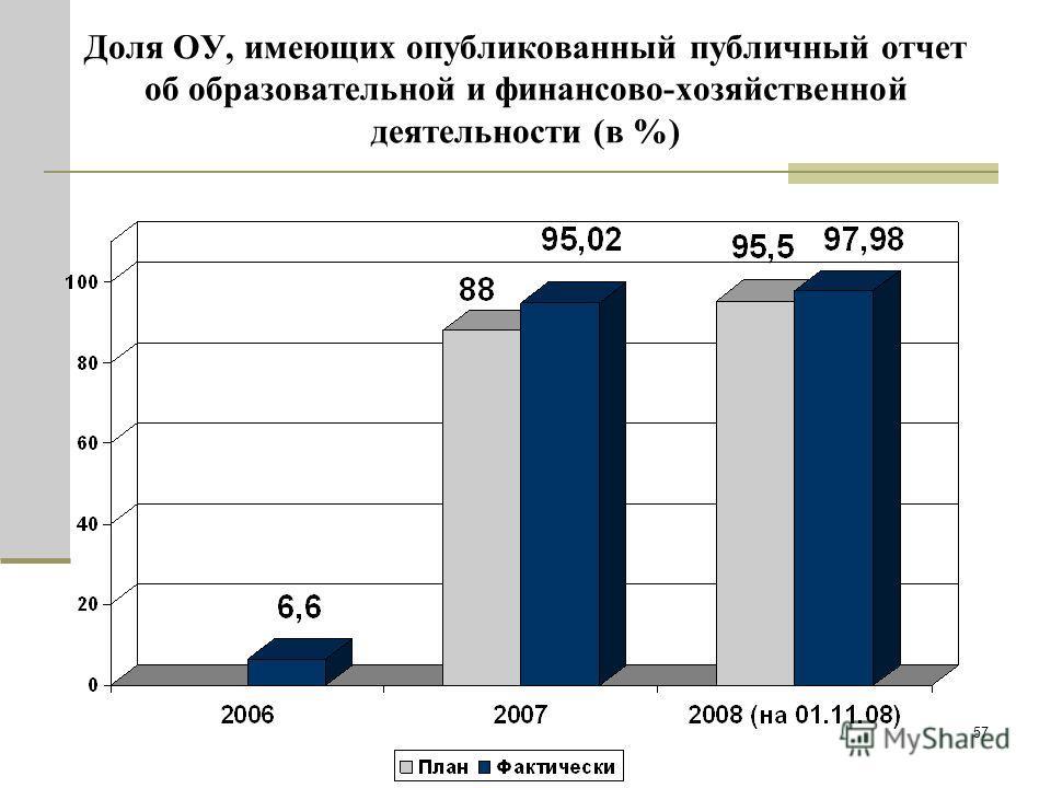 57 Доля ОУ, имеющих опубликованный публичный отчет об образовательной и финансово-хозяйственной деятельности (в %)