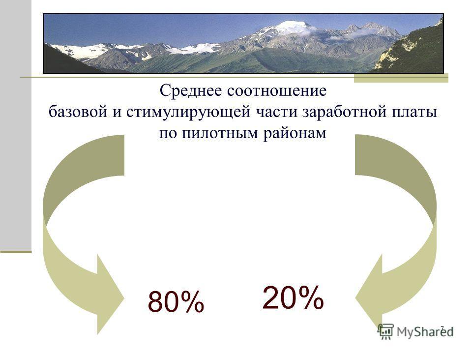 7 Среднее соотношение базовой и стимулирующей части заработной платы по пилотным районам 80% 20%
