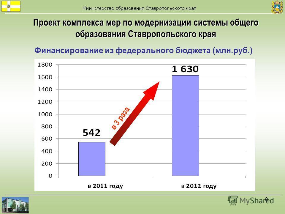 9 Финансирование из федерального бюджета (млн.руб.) Проект комплекса мер по модернизации системы общего образования Ставропольского края в 3 раза