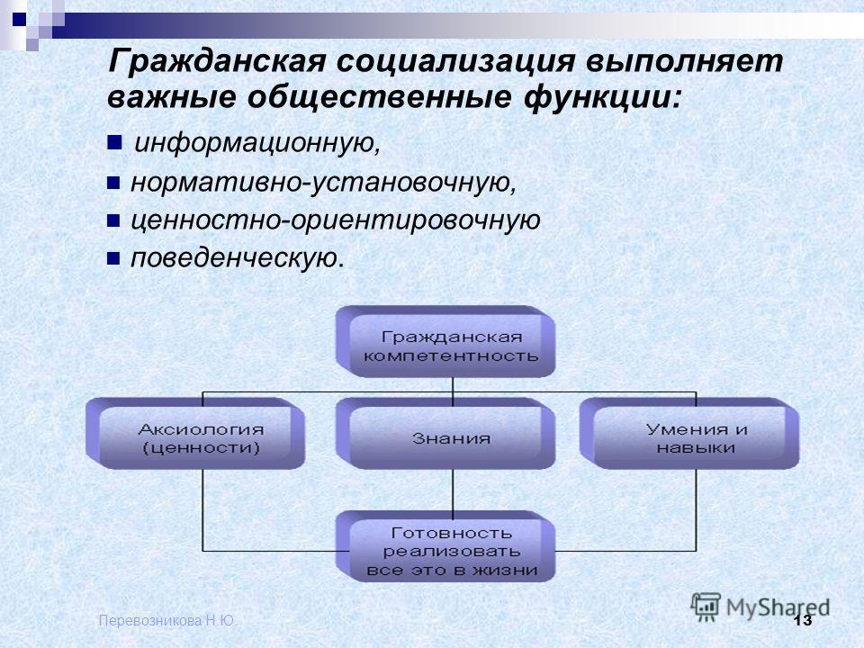 Перевозникова Н.Ю. 13 Гражданская социализация выполняет важные общественные функции: информационную, нормативно-установочную, ценностно-ориентировочную поведенческую.