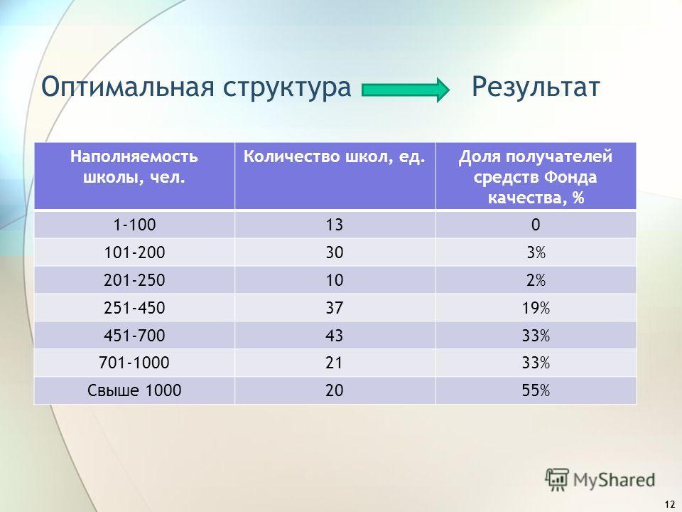 Оптимальная структура Результат Наполняемость школы, чел. Количество школ, ед.Доля получателей средств Фонда качества, % 1-100130 101-200303% 201-250102% 251-4503719% 451-7004333% 701-10002133% Свыше 10002055% 12