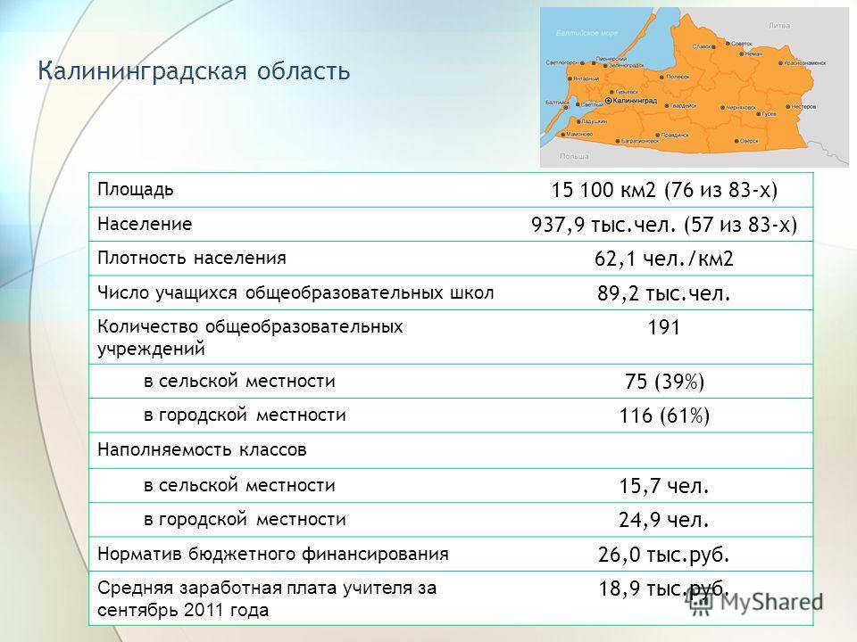 Калининградская область Площадь 15 100 км2 (76 из 83-х) Население 937,9 тыс.чел. (57 из 83-х) Плотность населения 62,1 чел./км2 Число учащихся общеобразовательных школ 89,2 тыс.чел. Количество общеобразовательных учреждений 191 в сельской местности 7
