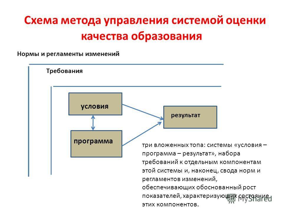 Нормы и регламенты изменений Требования условия результат программа Схема метода управления системой оценки качества образования три вложенных топа: системы «условия – программа – результат», набора требований к отдельным компонентам этой системы и,