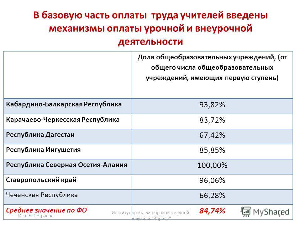 В базовую часть оплаты труда учителей введены механизмы оплаты урочной и внеурочной деятельности Доля общеобразовательных учреждений, (от общего числа общеобразовательных учреждений, имеющих первую ступень) Кабардино-Балкарская Республика 93,82% Кара