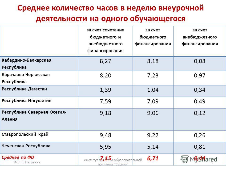 Среднее количество часов в неделю внеурочной деятельности на одного обучающегося за счет сочетания бюджетного и внебюджетного финансирования за счет бюджетного финансирования за счет внебюджетного финансирования Кабардино-Балкарская Республика 8,278,