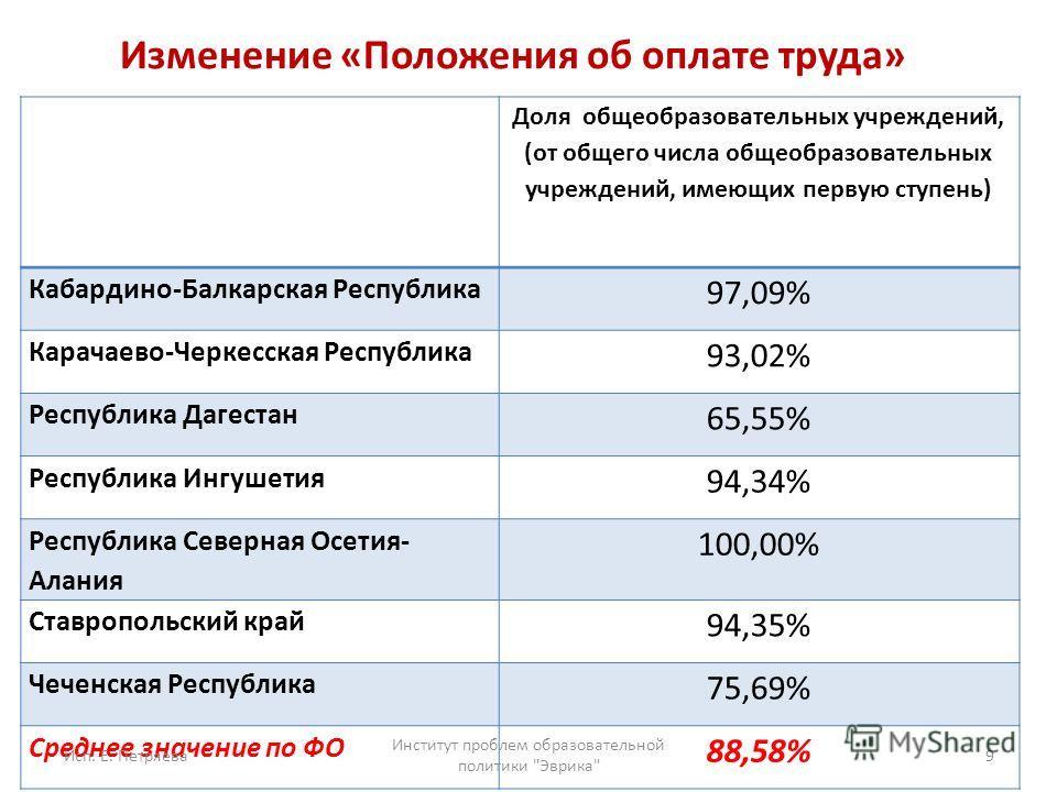 Изменение «Положения об оплате труда» Доля общеобразовательных учреждений, (от общего числа общеобразовательных учреждений, имеющих первую ступень) Кабардино-Балкарская Республика 97,09% Карачаево-Черкесская Республика 93,02% Республика Дагестан 65,5