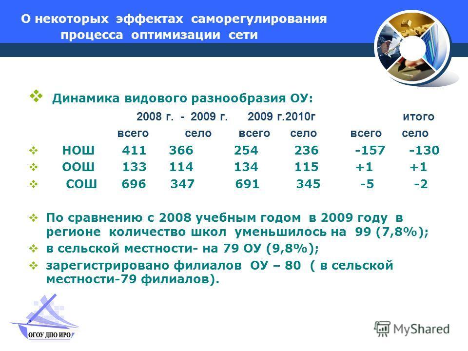 О некоторых эффектах саморегулирования процесса оптимизации сети Динамика видового разнообразия ОУ: 2008 г. - 2009 г. 2009 г.2010гитого всего село всего село всего село НОШ 411366 254 236 -157 -130 ООШ 133 114 134 115 +1 +1 СОШ 696 347 691 345 -5 -2