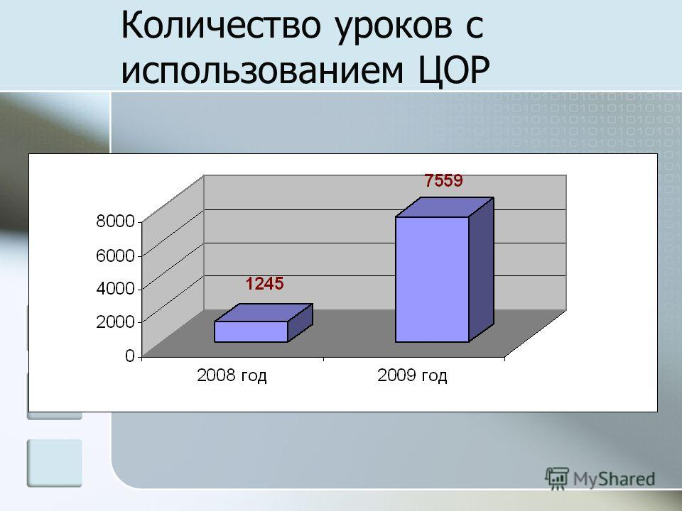 Количество уроков с использованием ЦОР