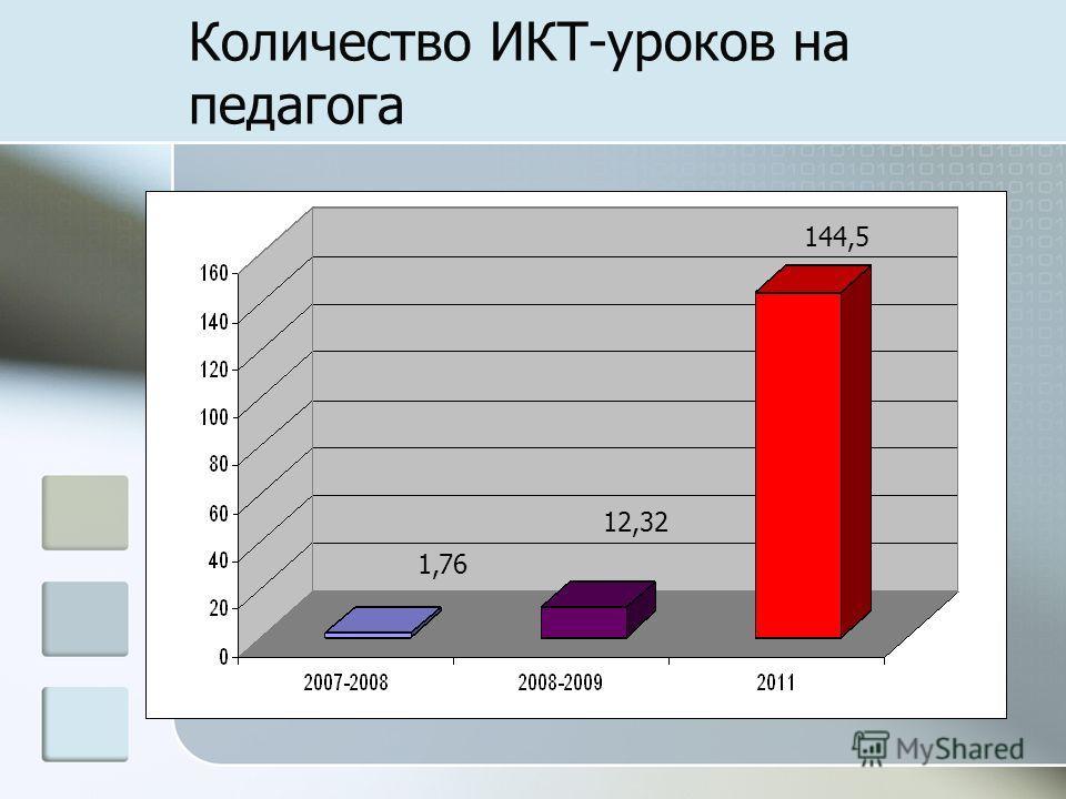 Количество ИКТ-уроков на педагога 1,76 12,32 144,5