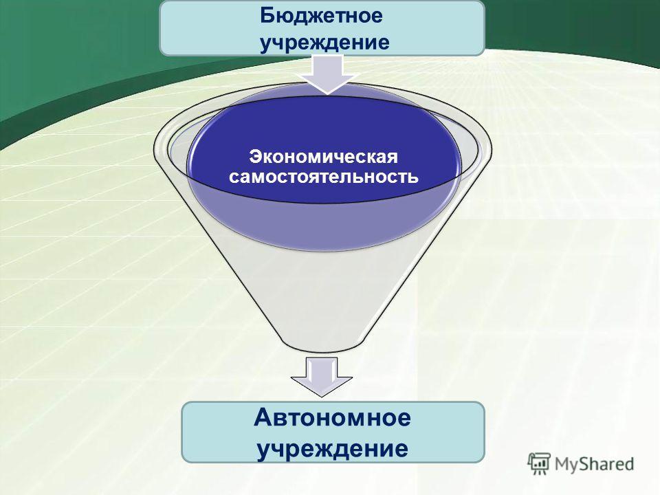 Экономическая самостоятельность Бюджетное учреждение Автономное учреждение