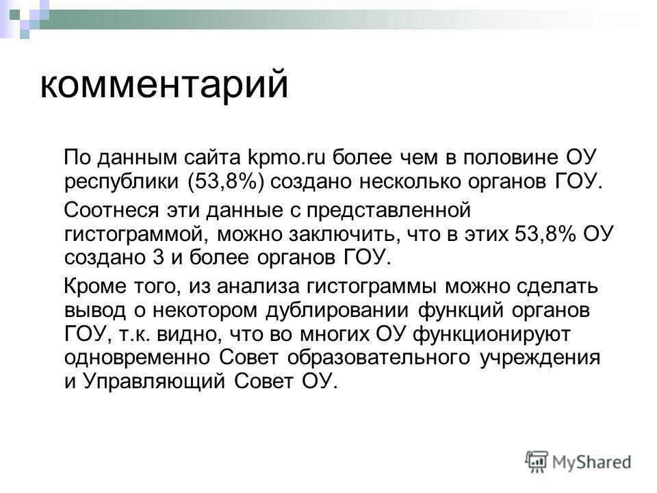 комментарий По данным сайта kpmo.ru более чем в половине ОУ республики (53,8%) создано несколько органов ГОУ. Соотнеся эти данные с представленной гистограммой, можно заключить, что в этих 53,8% ОУ создано 3 и более органов ГОУ. Кроме того, из анализ