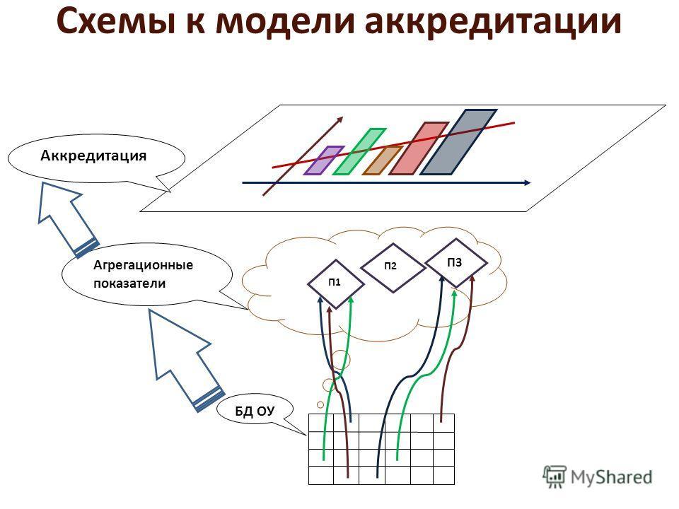 Схемы к модели аккредитации П1 П2 П3 БД ОУ Агрегационные показатели Аккредитация
