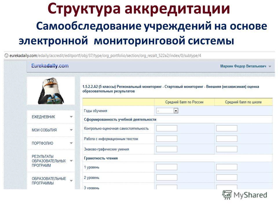 Структура аккредитации Самообследование учреждений на основе электронной мониторинговой системы