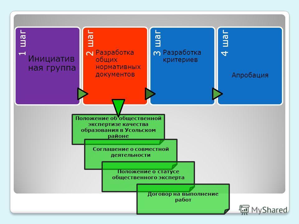 1 шаг Инициатив ная группа 2 шаг Разработка общих нормативных документов 3 шаг Разработка критериев 4 шаг Апробация Положение об общественной экспертизе качества образования в Усольском районе Соглашение о совместной деятельности Положение о статусе