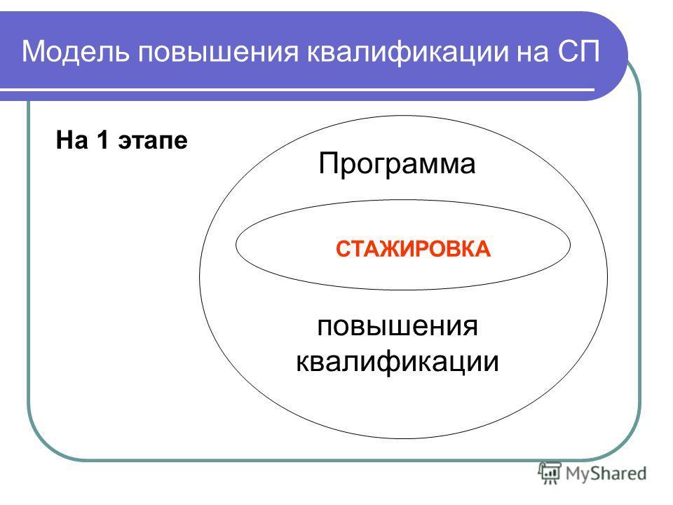 Модель повышения квалификации на СП На 1 этапе Программа повышения квалификации СТАЖИРОВКА