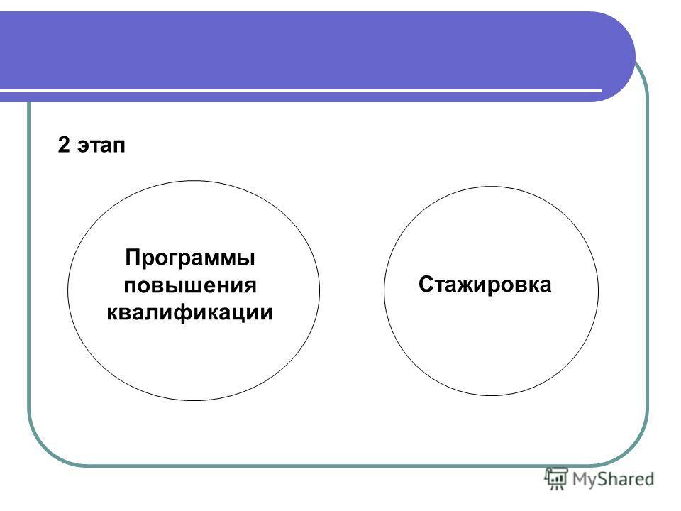 2 этап Программы повышения квалификации Стажировка