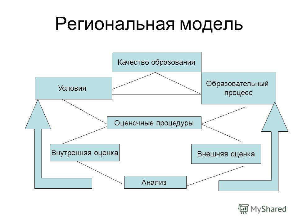 Региональная модель Качество образования Анализ Оценочные процедуры Внешняя оценка Внутренняя оценка Образовательный процесс Условия