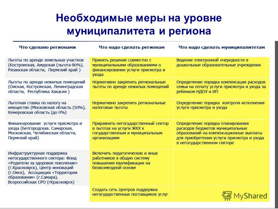 Необходимые меры на уровне муниципалитета и региона