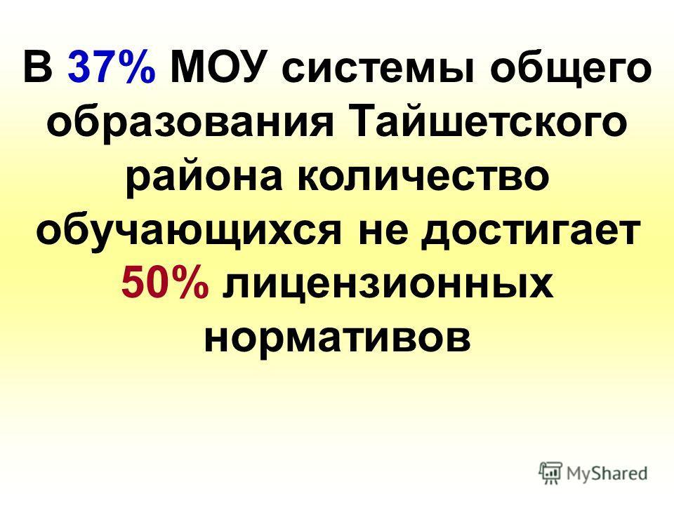 В 37% МОУ системы общего образования Тайшетского района количество обучающихся не достигает 50% лицензионных нормативов