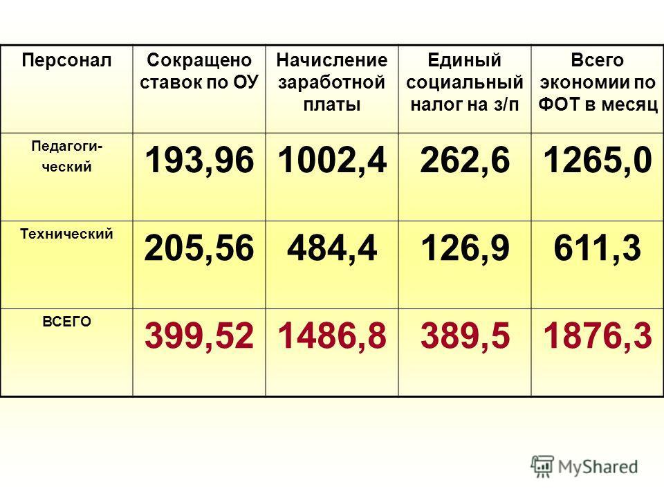 ПерсоналСокращено ставок по ОУ Начисление заработной платы Единый социальный налог на з/п Всего экономии по ФОТ в месяц Педагоги- ческий 193,961002,4262,61265,0 Технический 205,56484,4126,9611,3 ВСЕГО 399,521486,8389,51876,3