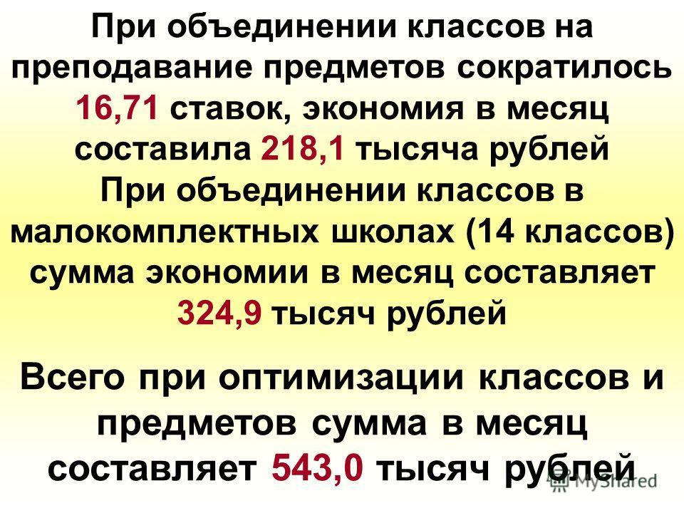 При объединении классов на преподавание предметов сократилось 16,71 ставок, экономия в месяц составила 218,1 тысяча рублей При объединении классов в малокомплектных школах (14 классов) сумма экономии в месяц составляет 324,9 тысяч рублей Всего при оп