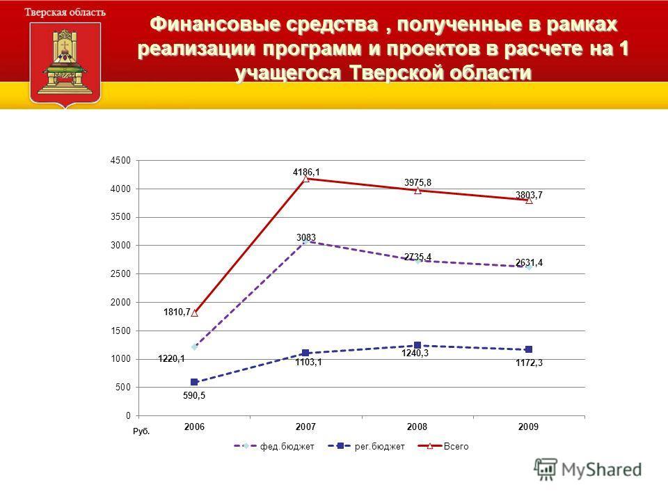 Финансовые средства, полученные в рамках реализации программ и проектов в расчете на 1 учащегося Тверской области Руб.