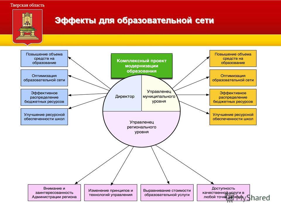 Эффекты для образовательной сети