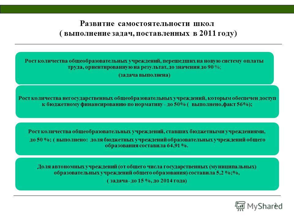 Развитие самостоятельности школ ( выполнение задач, поставленных в 2011 году) Рост количества общеобразовательных учреждений, перешедших на новую систему оплаты труда, ориентированную на результат, до значения до 90 %; (задача выполнена) Рост количес