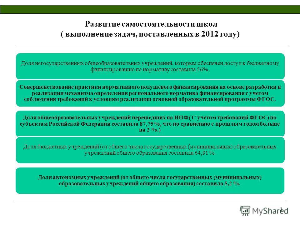 Развитие самостоятельности школ ( выполнение задач, поставленных в 2012 году) Доля негосударственных общеобразовательных учреждений, которым обеспечен доступ к бюджетному финансированию по нормативу составила 56%. Совершенствование практики нормативн