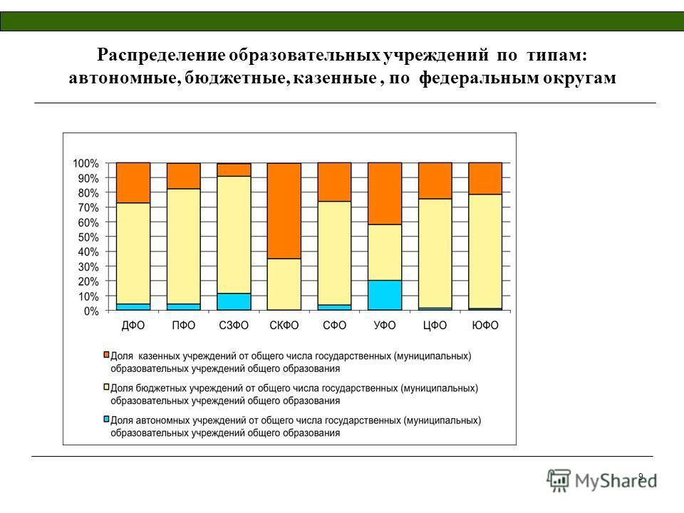 Распределение образовательных учреждений по типам: автономные, бюджетные, казенные, по федеральным округам 9