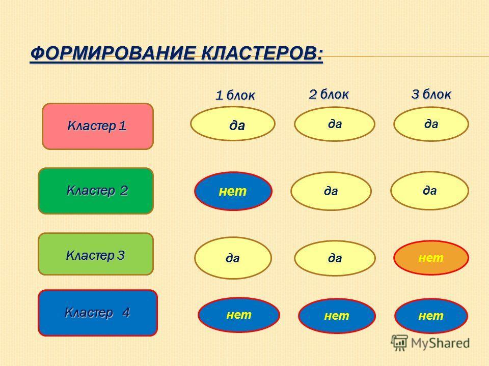 ФОРМИРОВАНИЕ КЛАСТЕРОВ: Кластер 1 Кластер 2 Кластер 3 Кластер 4 да нет да нет да 1 блок 2 блок 3 блок