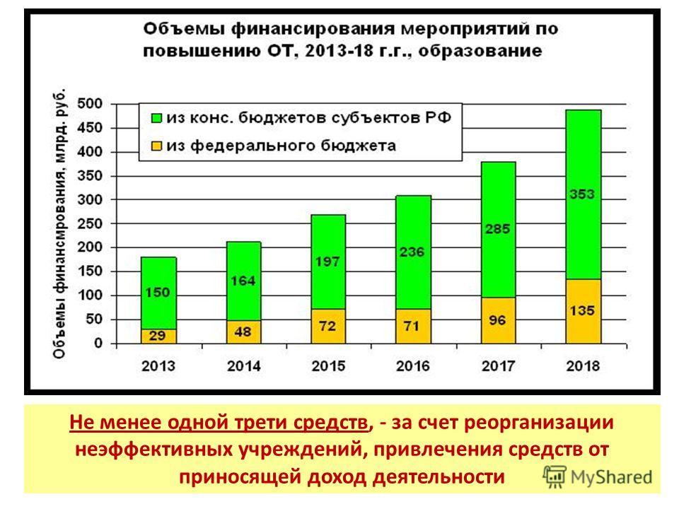 Не менее одной трети средств, - за счет реорганизации неэффективных учреждений, привлечения средств от приносящей доход деятельности