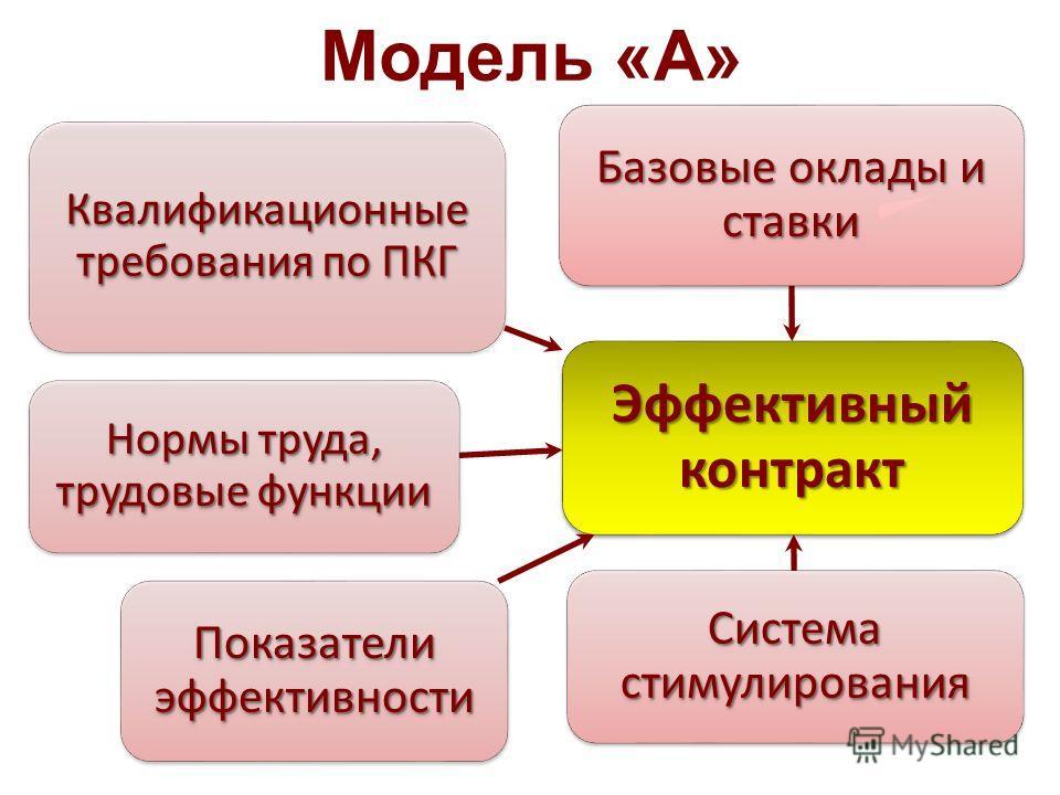 Модель «А» Эффективный контракт Базовые оклады и ставки Система стимулирования Показатели эффективности Нормы труда, трудовые функции Квалификационные требования по ПКГ