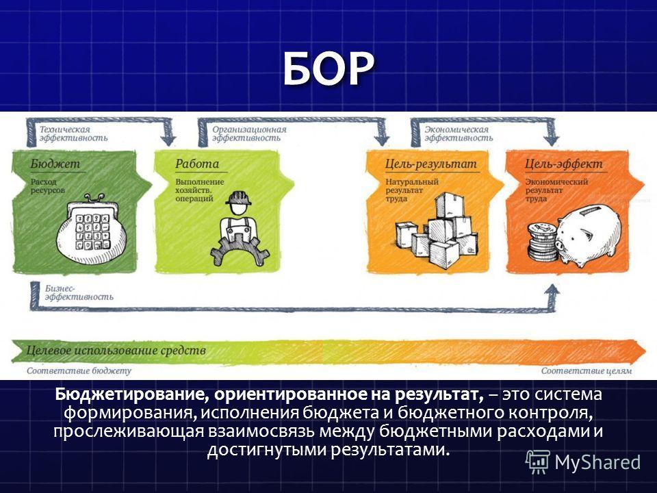 БОР Бюджетирование, ориентированное на результат, – это система формирования, исполнения бюджета и бюджетного контроля, прослеживающая взаимосвязь между бюджетными расходами и достигнутыми результатами.