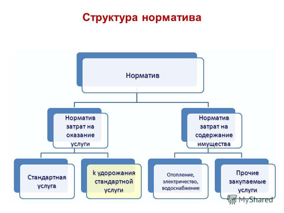Структура норматива Норматив Норматив затрат на оказание услуги Стандартнаяуслуга k удорожания стандартнойуслуги Норматив затрат на содержание имущества Отопление,электричество,водоснабжение Прочие закупаемые услуги