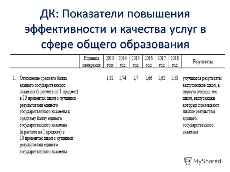 ДК: Показатели повышения эффективности и качества услуг в сфере общего образования