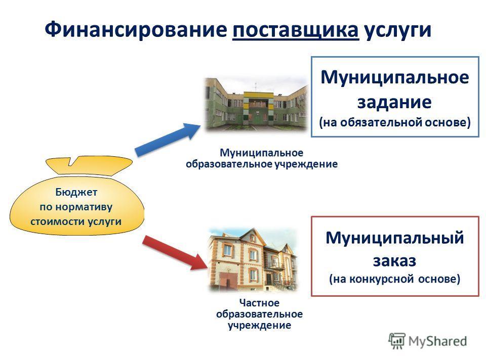 Бюджет по нормативу стоимости услуги