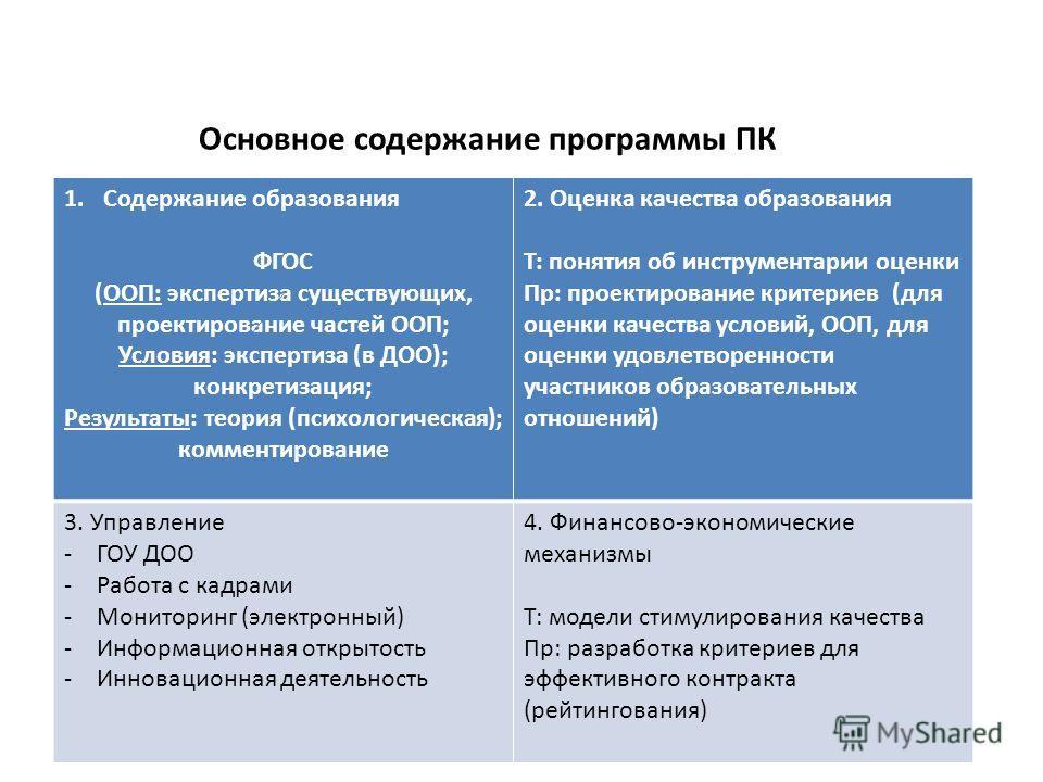 Основное содержание программы ПК 1.Содержание образования ФГОС (ООП: экспертиза существующих, проектирование частей ООП; Условия: экспертиза (в ДОО); конкретизация; Результаты: теория (психологическая); комментирование 2. Оценка качества образования