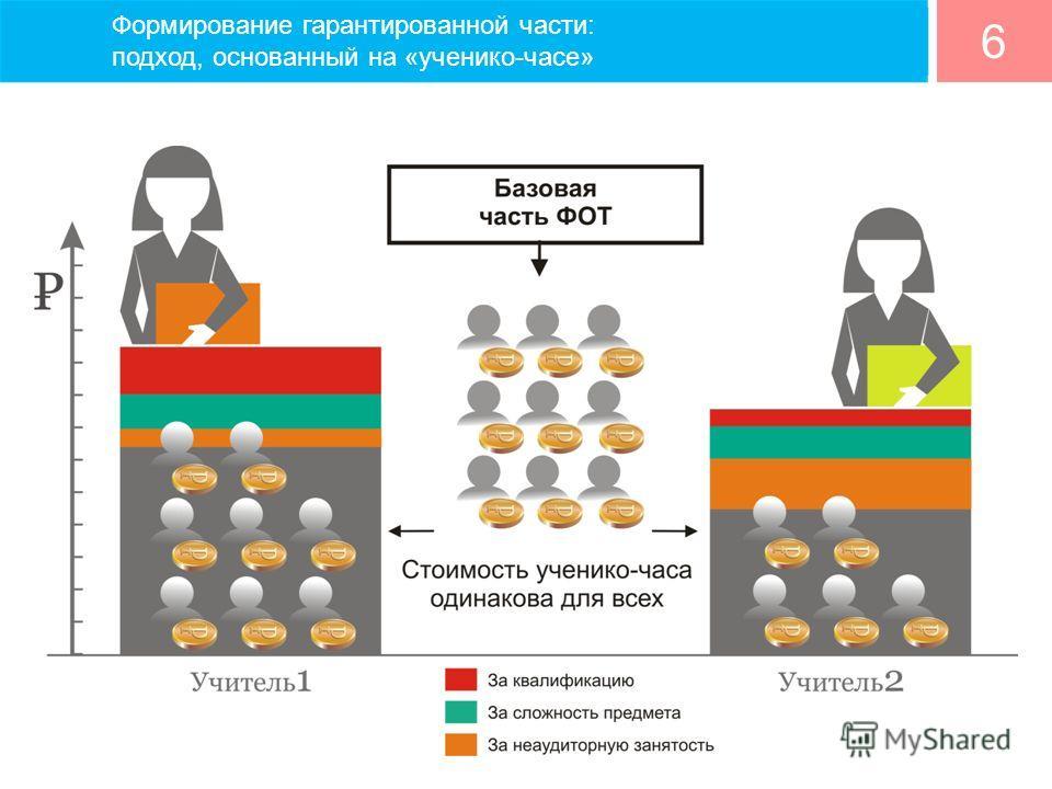 6 Формирование гарантированной части: подход, основанный на «ученико-часе»