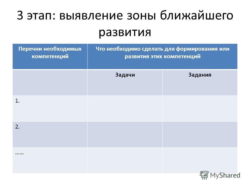 3 этап: выявление зоны ближайшего развития Перечни необходимых компетенций Что необходимо сделать для формирования или развития этих компетенций ЗадачиЗадания 1. 2. ……