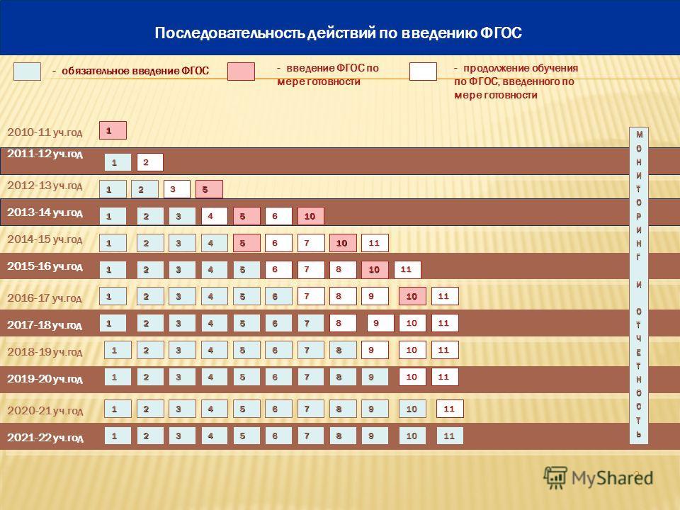 2 2010-11 уч.год 2011-12 уч.год - обязательное введение ФГОС - введение ФГОС по мере готовности 1 МОНИТОРИНГИОТЧЕТНОСТЬ 1 Последовательность действий по введению ФГОС 2012-13 уч.год 2013-14 уч.год 2014-15 уч.год 2016-17 уч.год 2018-19 уч.год 2020-21