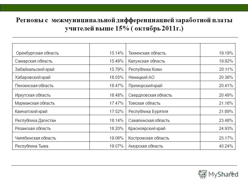 Регионы с межмуниципальной дифференциацией заработной платы учителей выше 15% ( октябрь 2011г.) Оренбургская область15.14%Тюменская область19.19% Самарская область15.49%Калужская область19.92% Забайкальский край15.79%Республика Коми20.11% Хабаровский