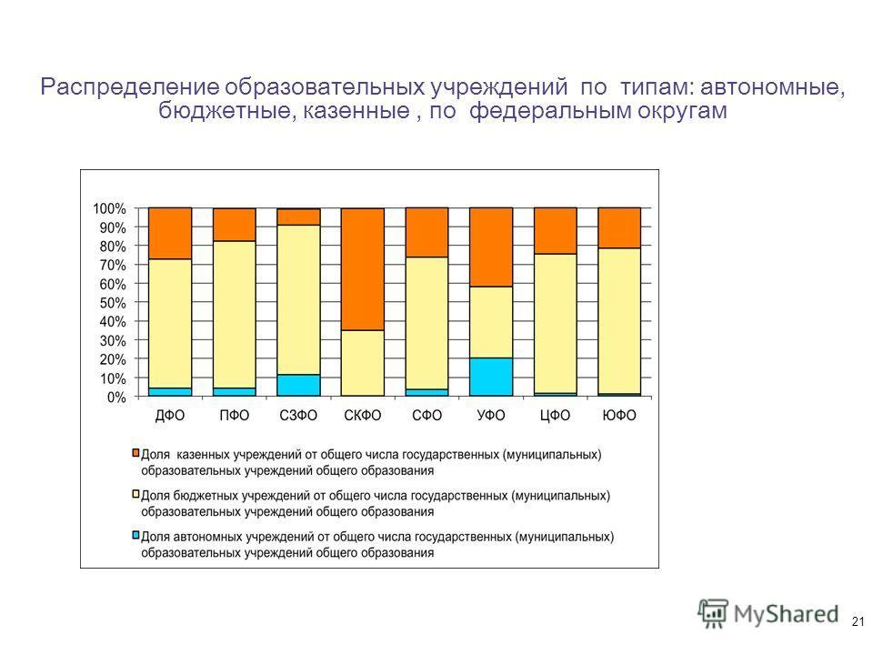 Распределение образовательных учреждений по типам: автономные, бюджетные, казенные, по федеральным округам 21