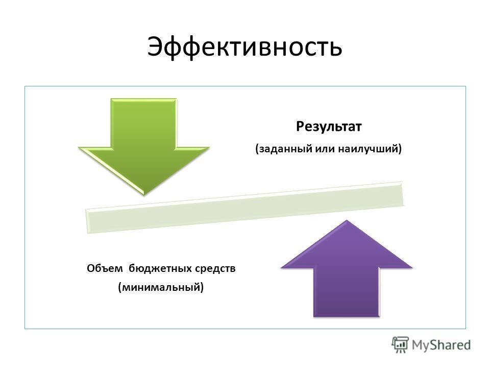 Эффективность Результат (заданный или наилучший) Объем бюджетных средств (минимальный)