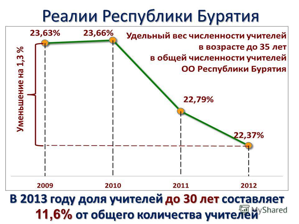Реалии Республики Бурятия В 2013 году доля учителей до 30 лет составляет 11,6% от общего количества учителей
