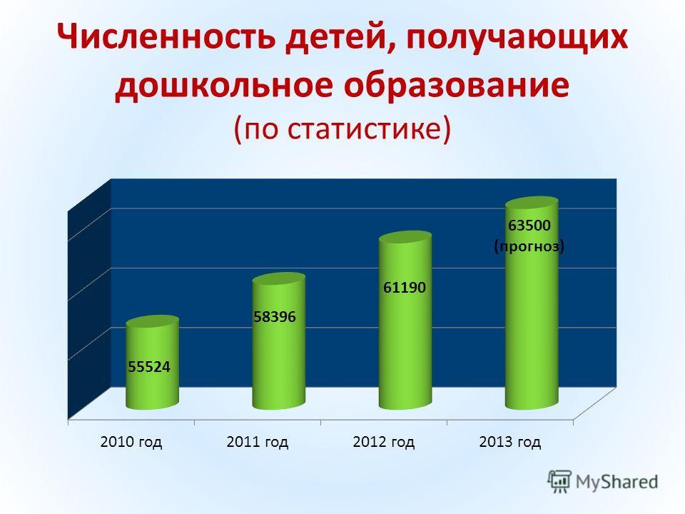 Численность детей, получающих дошкольное образование (по статистике)